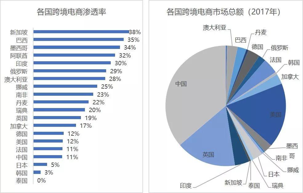 跨境电商专题研究(一):中国出口跨境电商机遇与挑战并存