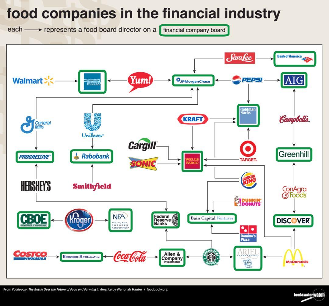 """投资趋势:""""以食为天""""的国人,吃出大批世界级的食品企业"""
