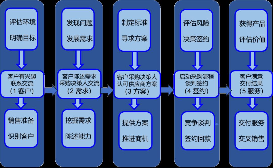 【原色学院】服务产品设计和营销方法助力企业新发展