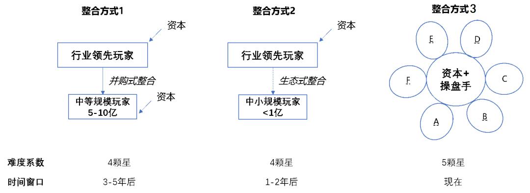 【原色战略】资本助力货代整合插图